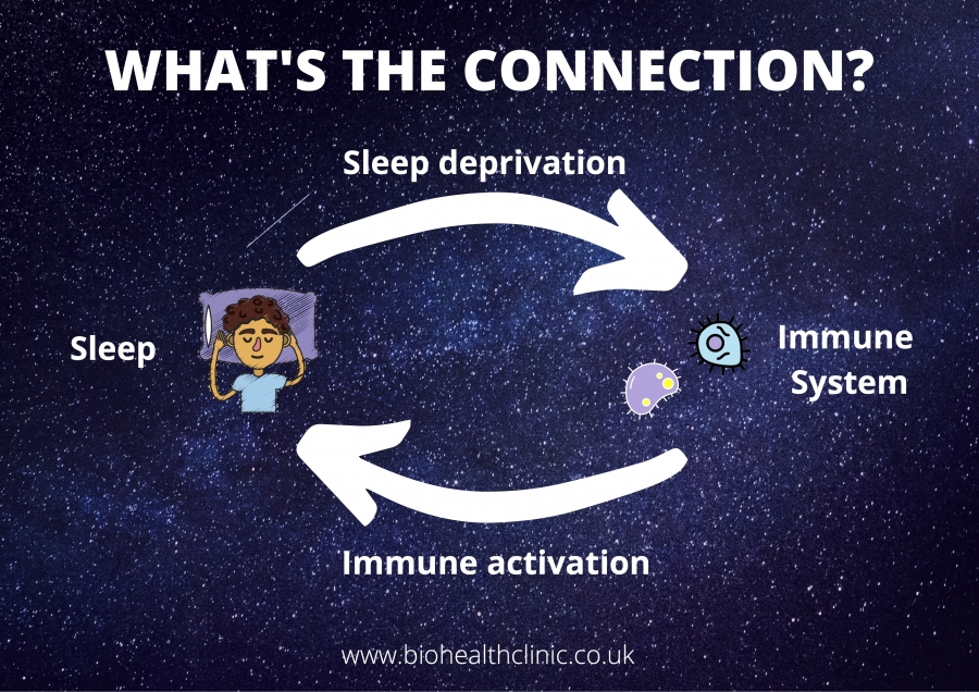 Sleep and Immunity, Is there any link? (Part 2 of…